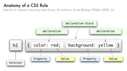 Anatomy of CSS rule, thanks to josephtate