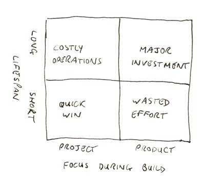Project versus product