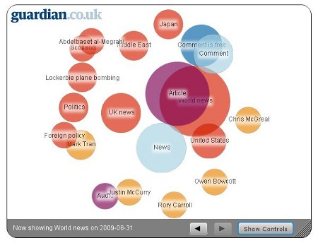 Guardian tag bubbles - click to see the application