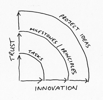 Innovation is driven by trust