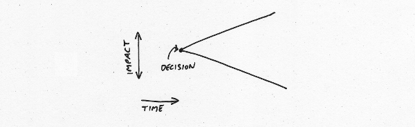 Impact of a typical decision