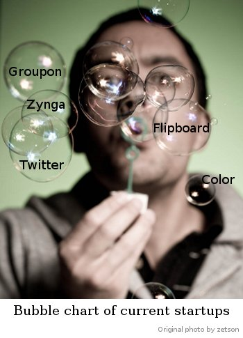Bubble chart of startups. Original photo zetson