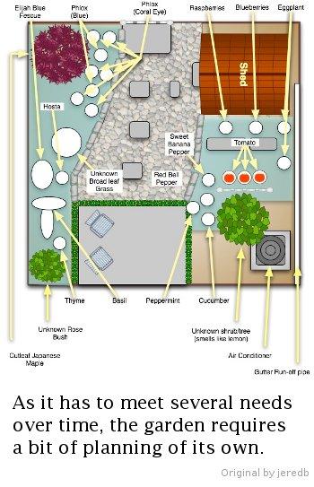 Garden planning - original by jeredb