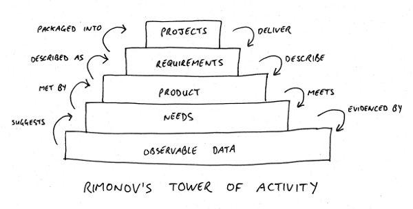 Rimonov's tower of activity