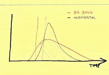 Big bang risk chart