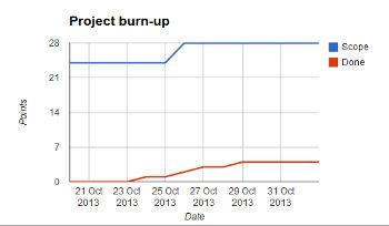 Burn-up chart