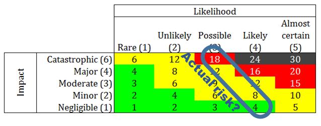 Risk scoring