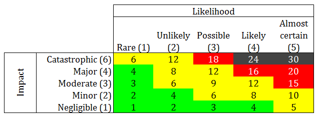 Risk scoring grid