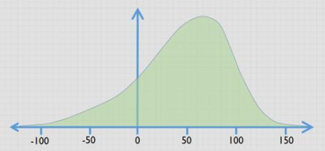 Using probability curves for constructivethinking